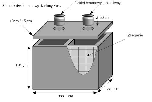 Szambo betonowe wymiary